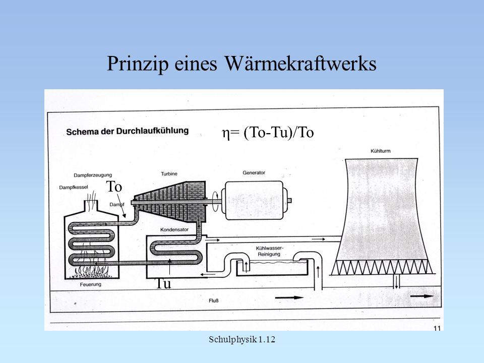 Prinzip eines Wärmekraftwerks