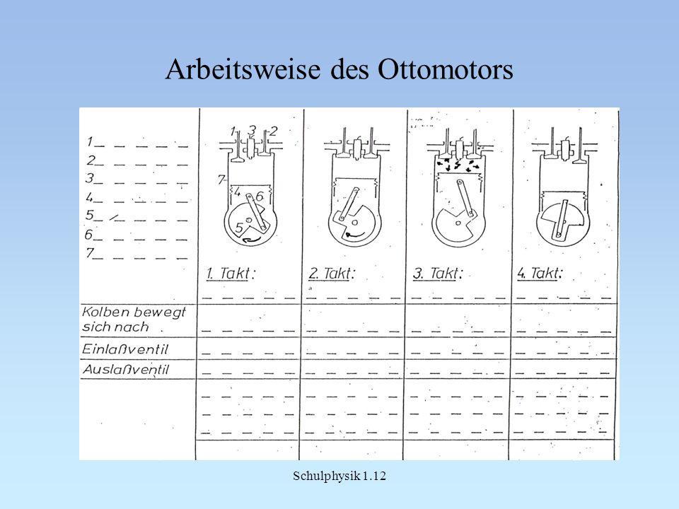 Arbeitsweise des Ottomotors