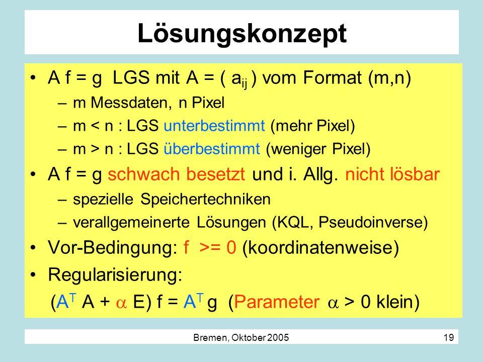 Lösungskonzept A f = g LGS mit A = ( aij ) vom Format (m,n)