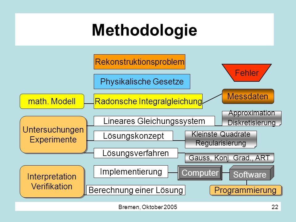 Methodologie Rekonstruktionsproblem Fehler Physikalische Gesetze