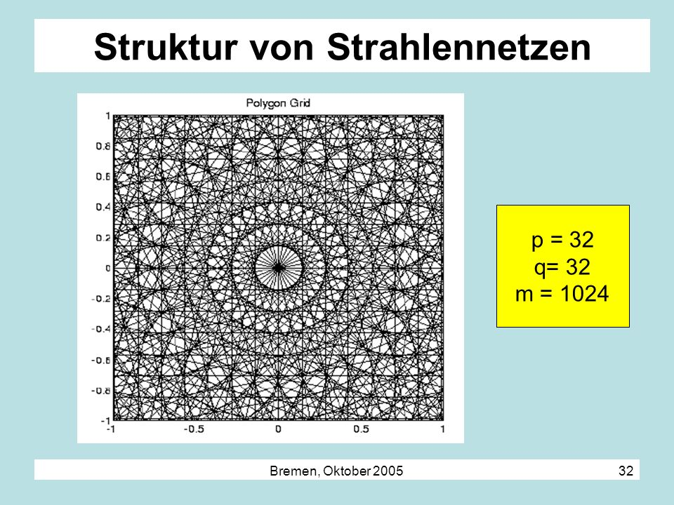 Struktur von Strahlennetzen