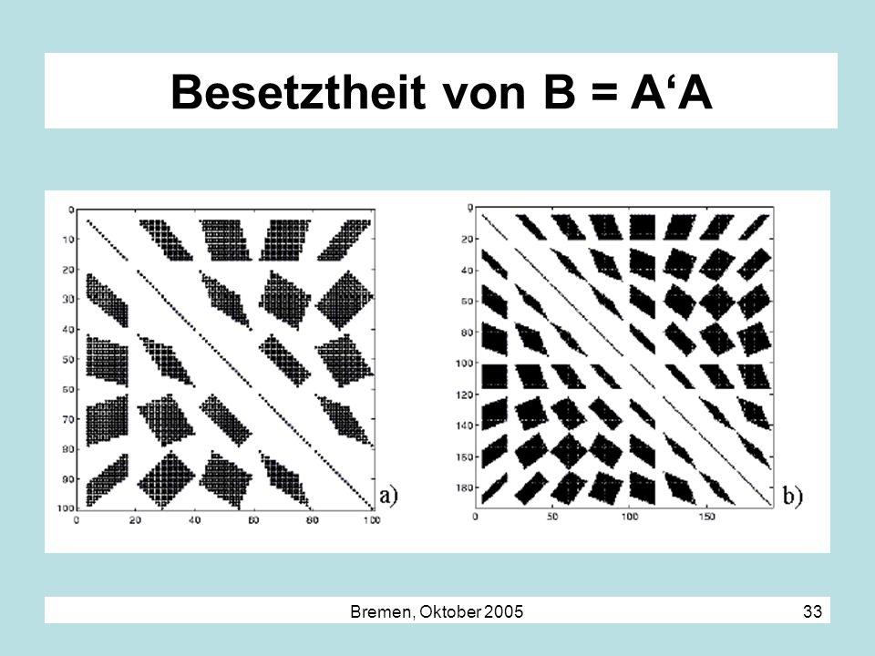 Besetztheit von B = A'A Bremen, Oktober 2005