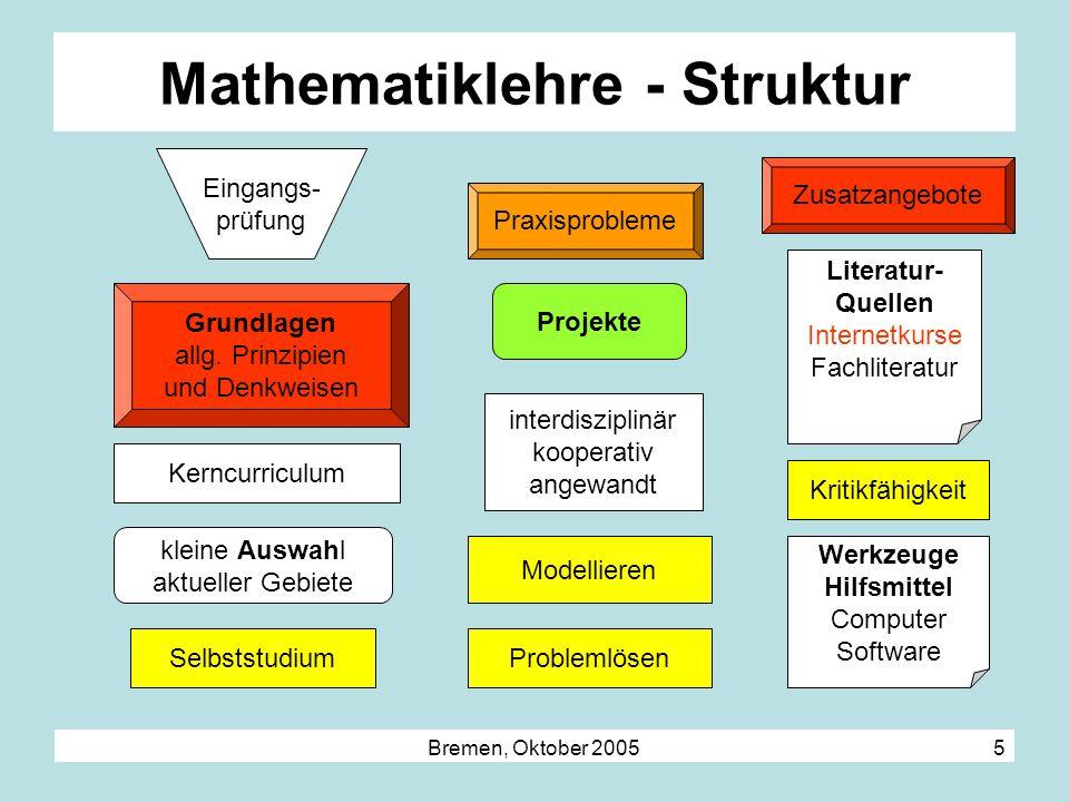 Mathematiklehre - Struktur