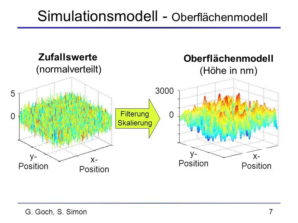 Simulationsmodell - Oberflächenmodell