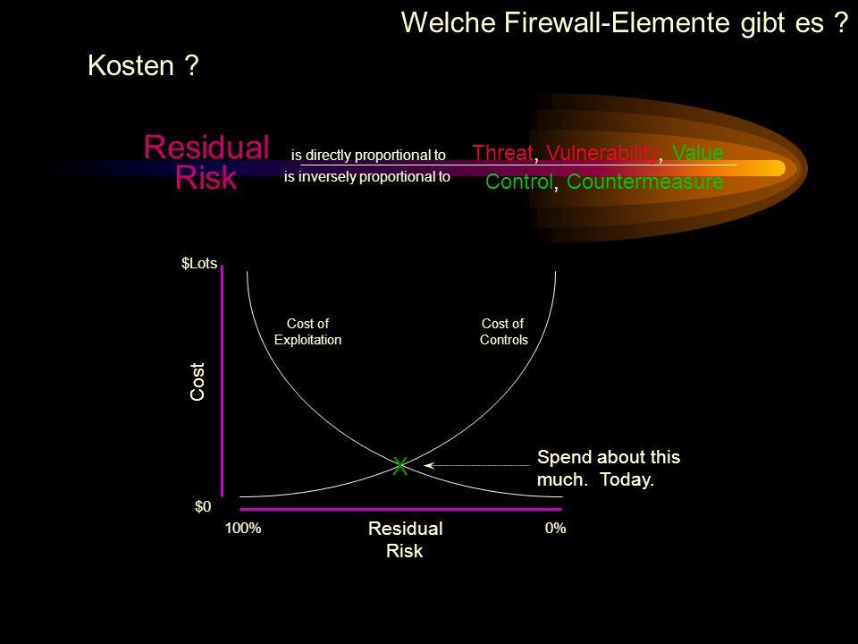 Residual Risk Welche Firewall-Elemente gibt es Kosten X