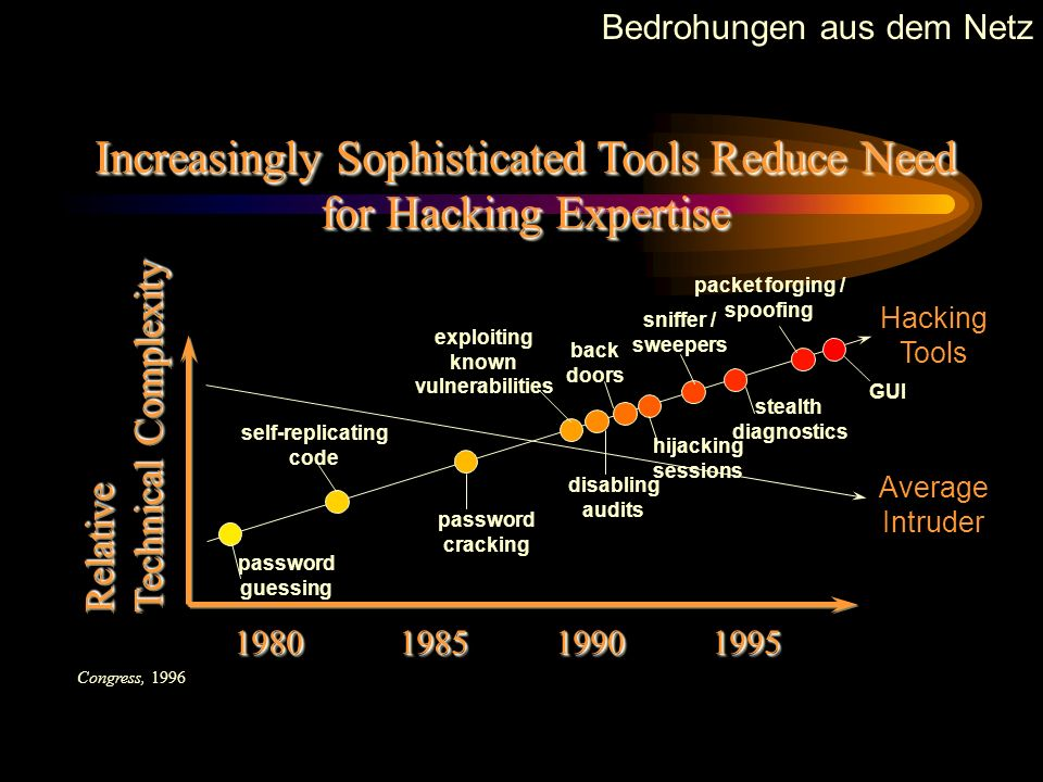 Increasingly Sophisticated Tools Reduce Need for Hacking Expertise