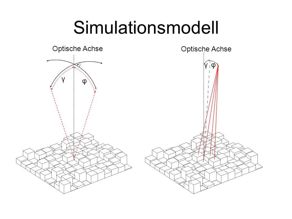 Simulationsmodell Optische Achse Optische Achse γ φ γ φ