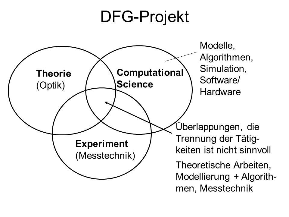 DFG-Projekt Modelle, Algorithmen, Simulation, Software/ Hardware