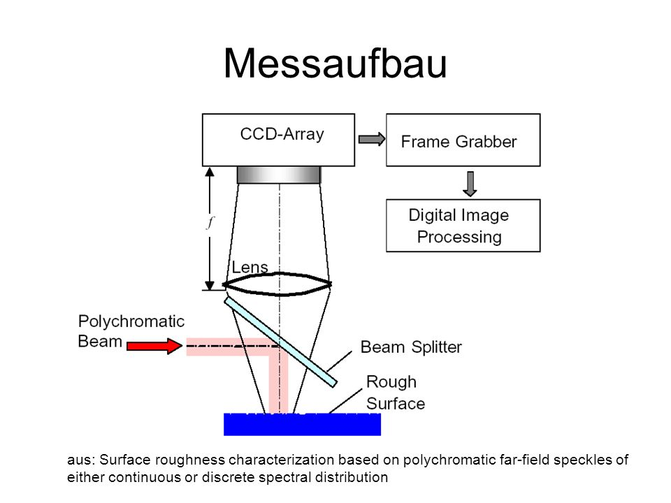 Messaufbau aus: Surface roughness characterization based on polychromatic far-field speckles of either continuous or discrete spectral distribution.