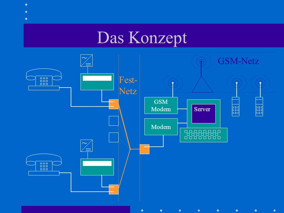 Das Konzept ~ GSM-Netz = Fest- Netz GSM Modem Server Modem ~ =