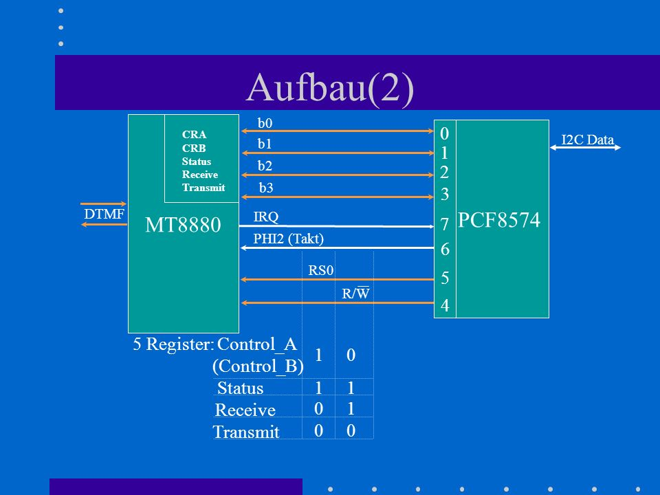 Aufbau(2) MT8880 PCF8574 1 2 3 7 6 5 4 5 Register: Control_A
