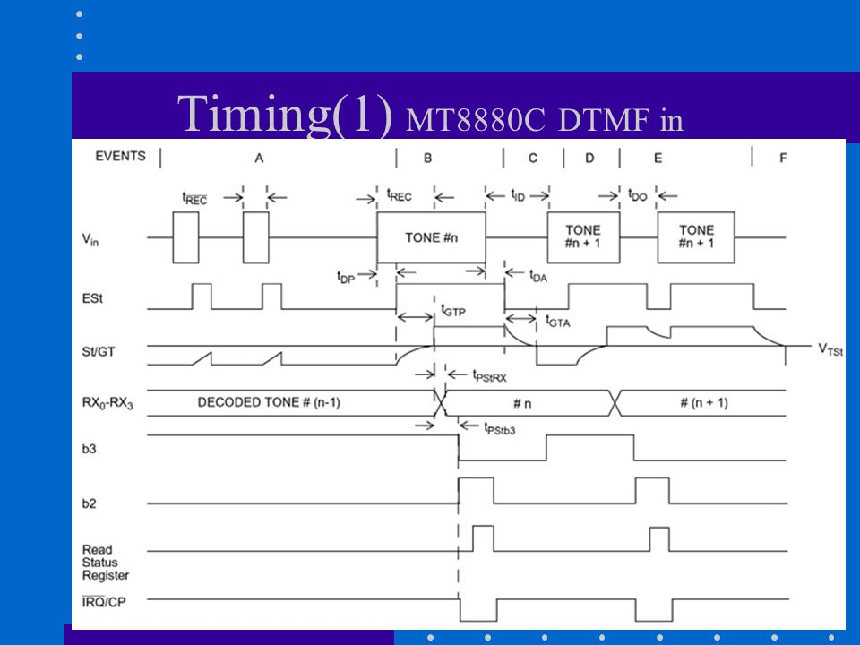 Timing(1) MT8880C DTMF in