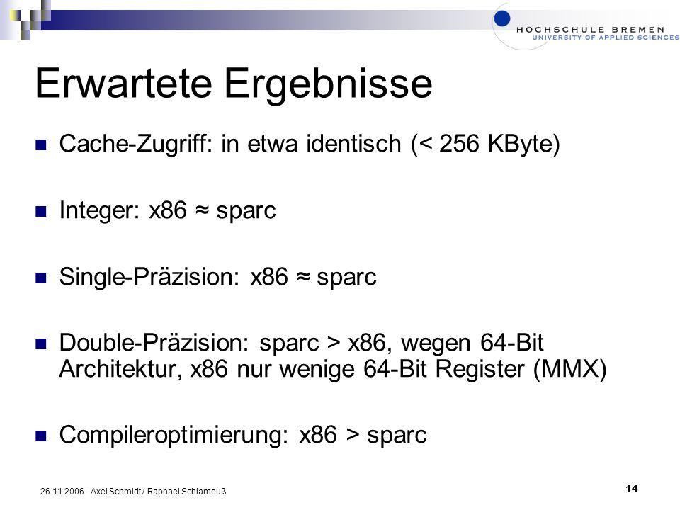 Erwartete Ergebnisse Cache-Zugriff: in etwa identisch (< 256 KByte)