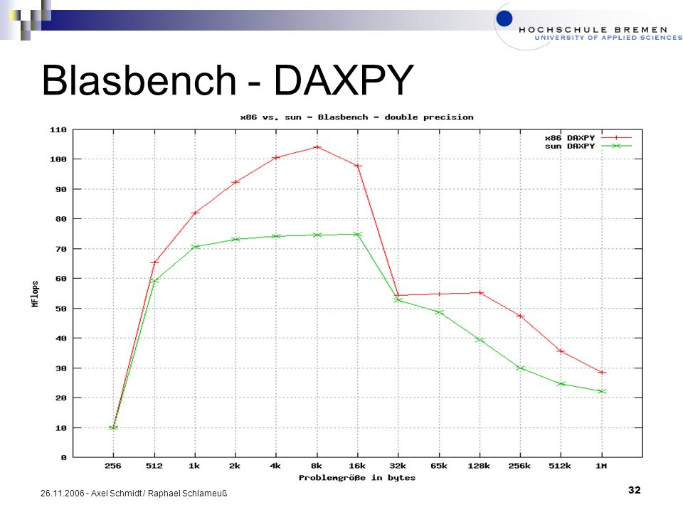 Blasbench - DAXPY 26.11.2006 - Axel Schmidt / Raphael Schlameuß