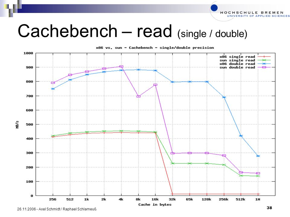 Cachebench – read (single / double)