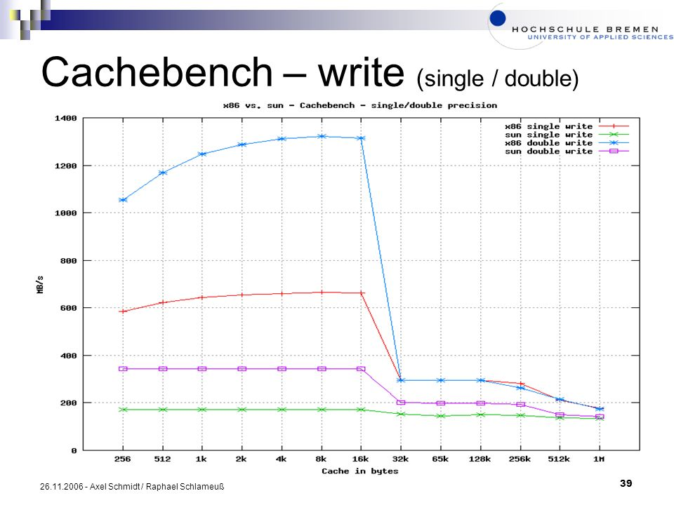 Cachebench – write (single / double)
