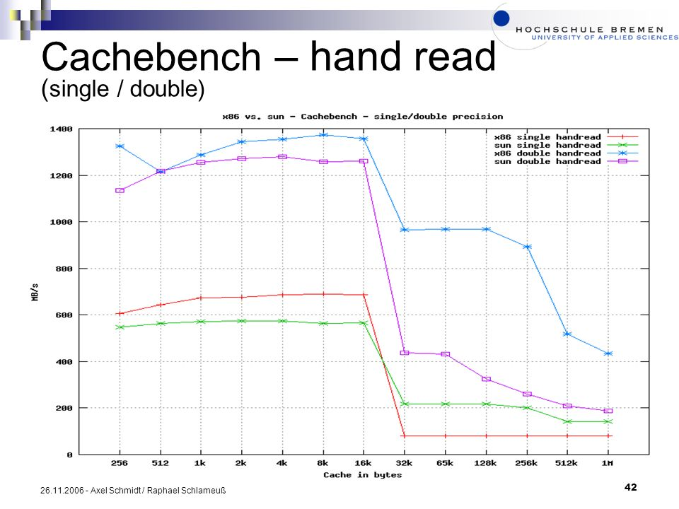 Cachebench – hand read (single / double)