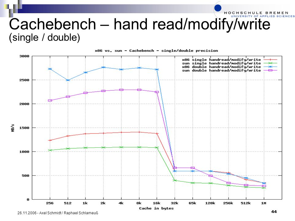 Cachebench – hand read/modify/write (single / double)