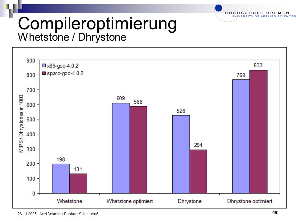 Compileroptimierung Whetstone / Dhrystone