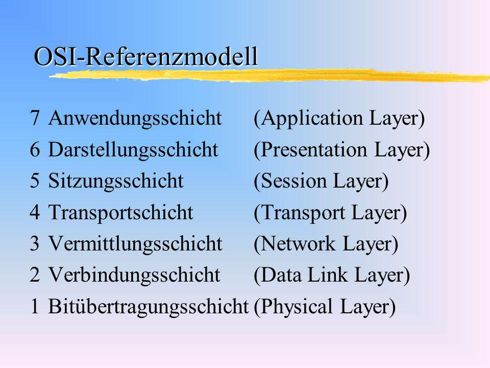OSI-Referenzmodell Anwendungsschicht (Application Layer)