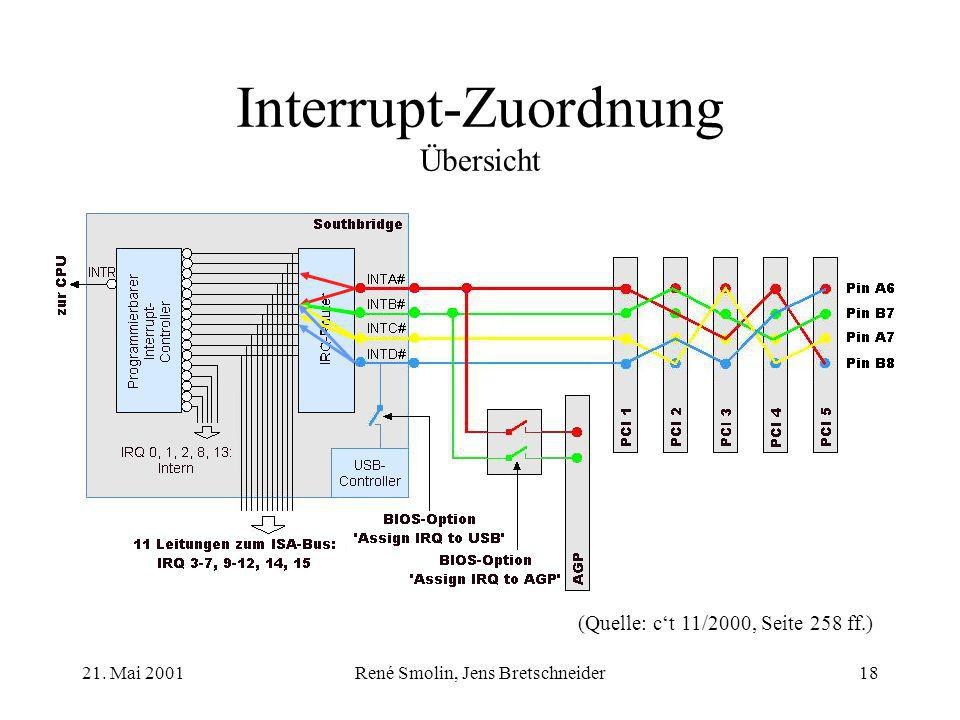 Interrupt-Zuordnung Übersicht