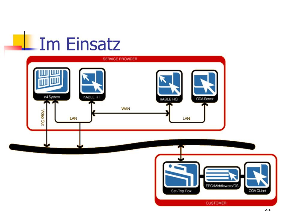 Im Einsatz ODA = On Demand Applikation Middleware Movies-on-demand