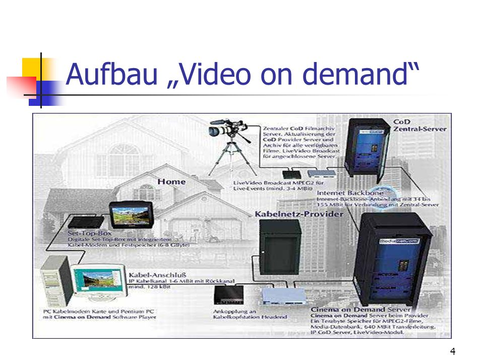 "Aufbau ""Video on demand"