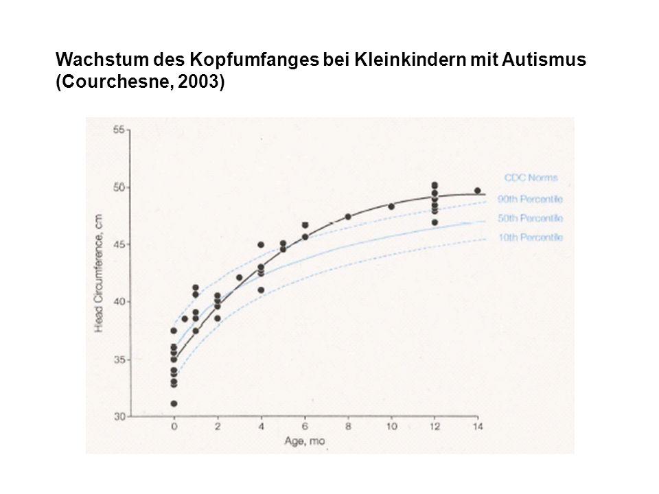 Wachstum des Kopfumfanges bei Kleinkindern mit Autismus