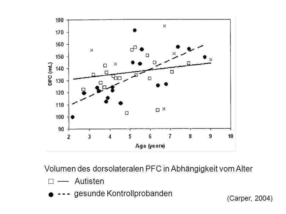Volumen des dorsolateralen PFC in Abhängigkeit vom Alter Autisten