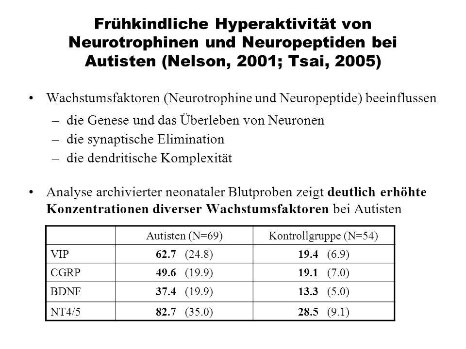 Frühkindliche Hyperaktivität von Neurotrophinen und Neuropeptiden bei Autisten (Nelson, 2001; Tsai, 2005)