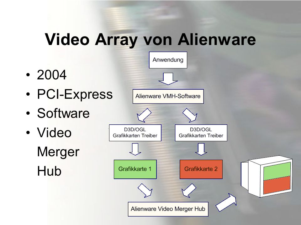 Video Array von Alienware