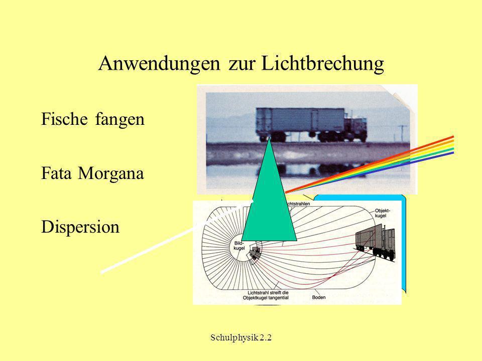 Anwendungen zur Lichtbrechung