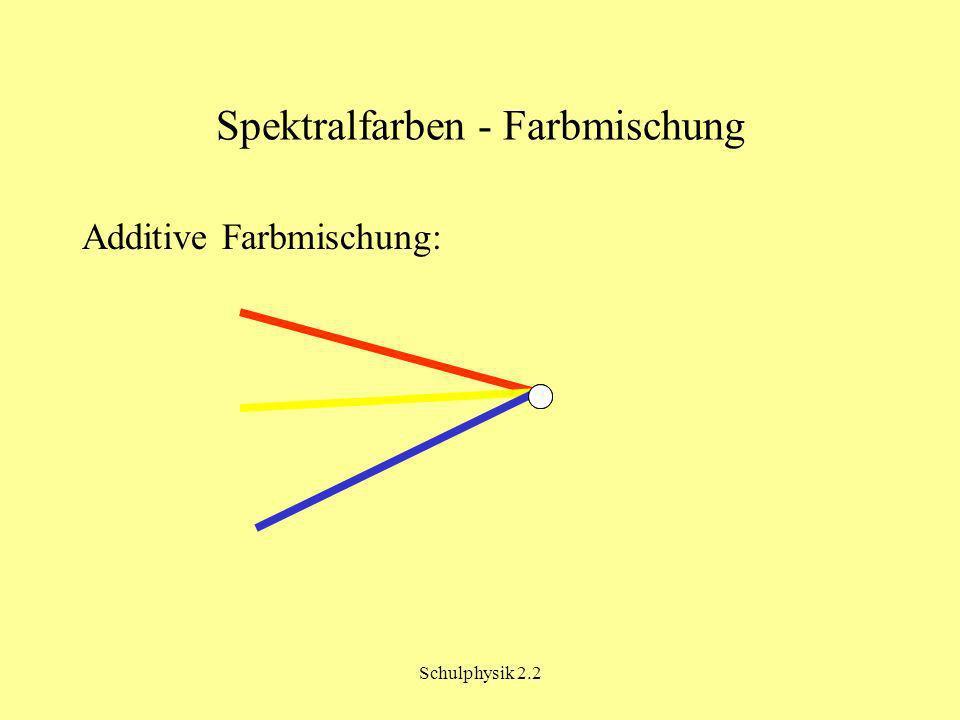 Spektralfarben - Farbmischung