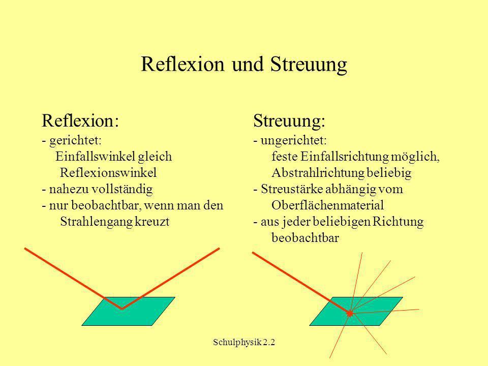 Reflexion und Streuung
