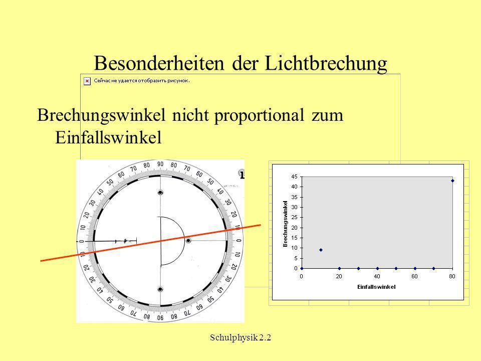 Besonderheiten der Lichtbrechung