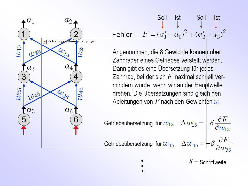 a1 a2. Soll. Ist. 1. 2. Fehler: w13. w24. w23. w14.