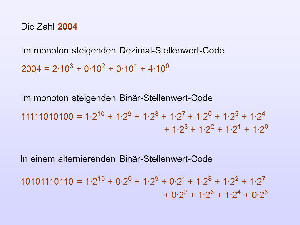 Die Zahl 2004Im monoton steigenden Dezimal-Stellenwert-Code. 2004 = 2·103 + 0·102 + 0·101 + 4·100. Im monoton steigenden Binär-Stellenwert-Code.