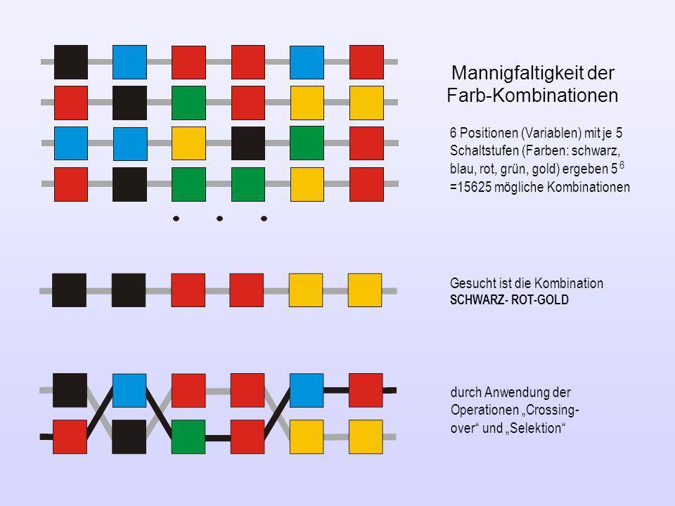 Mannigfaltigkeit der Farb-Kombinationen