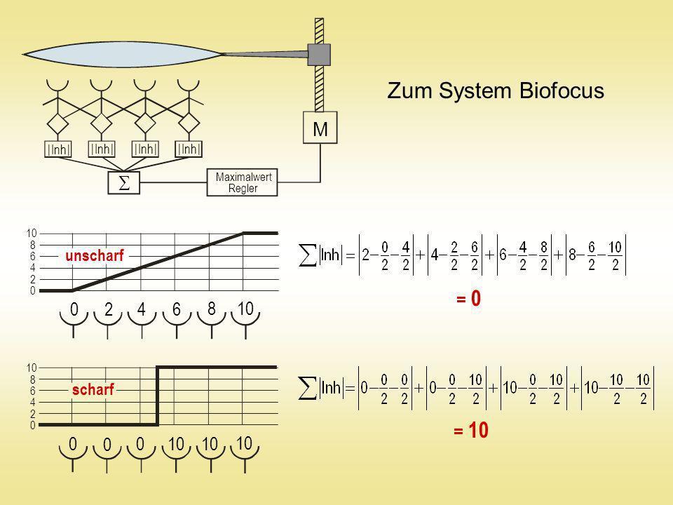 Zum System Biofocus  M 2 4 6 8 10 10 10 10 unscharf = 0 scharf = 10