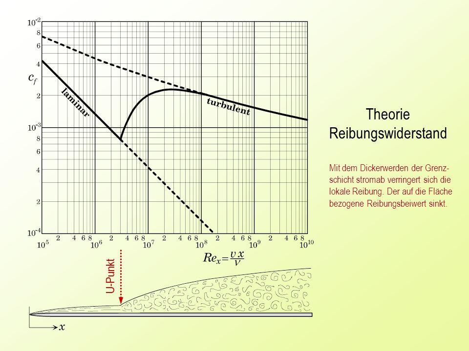 Theorie Reibungswiderstand