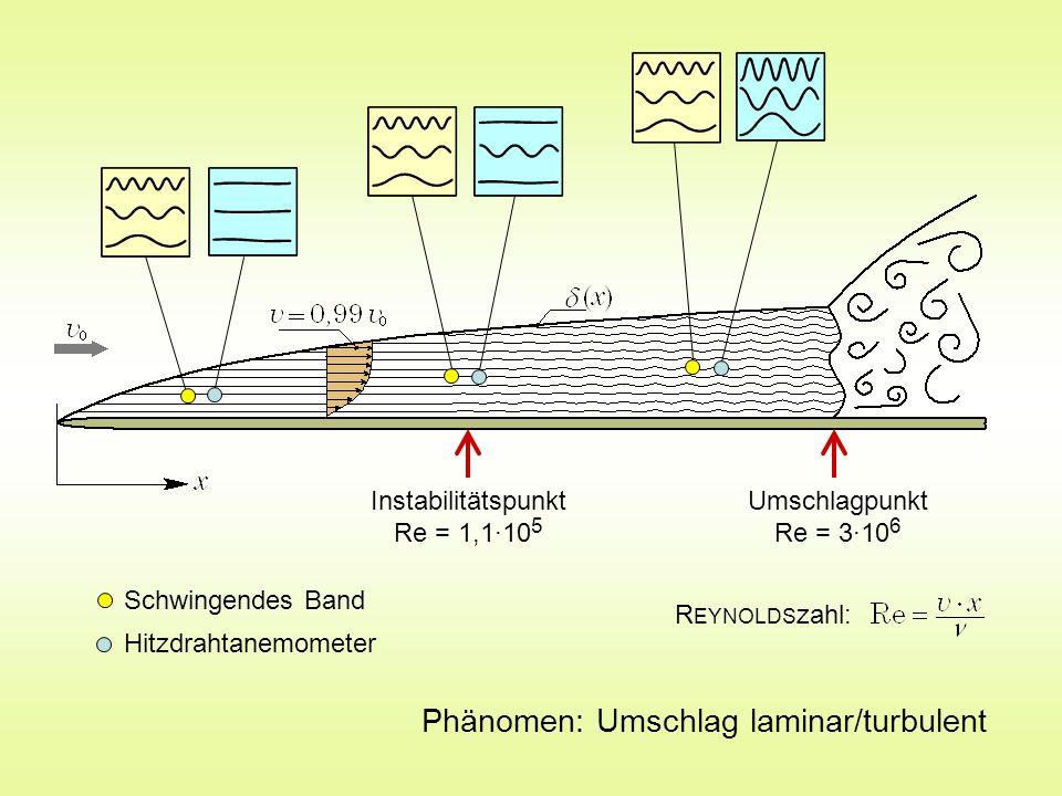 Phänomen: Umschlag laminar/turbulent