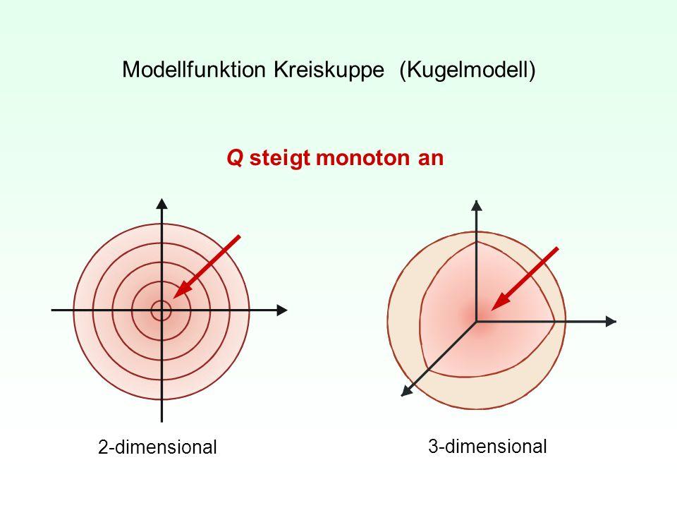 Modellfunktion Kreiskuppe (Kugelmodell)