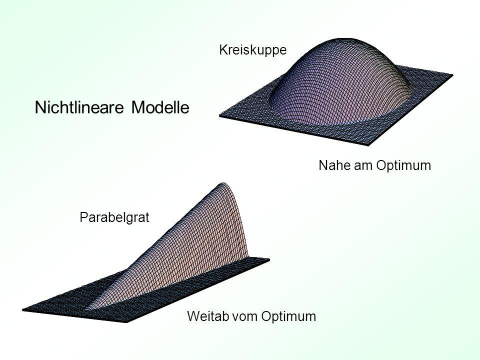 Nichtlineare Modelle Kreiskuppe Nahe am Optimum Parabelgrat