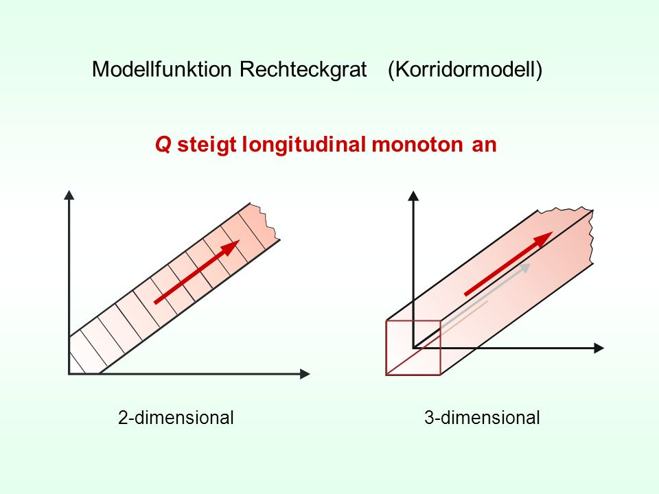 Modellfunktion Rechteckgrat (Korridormodell)