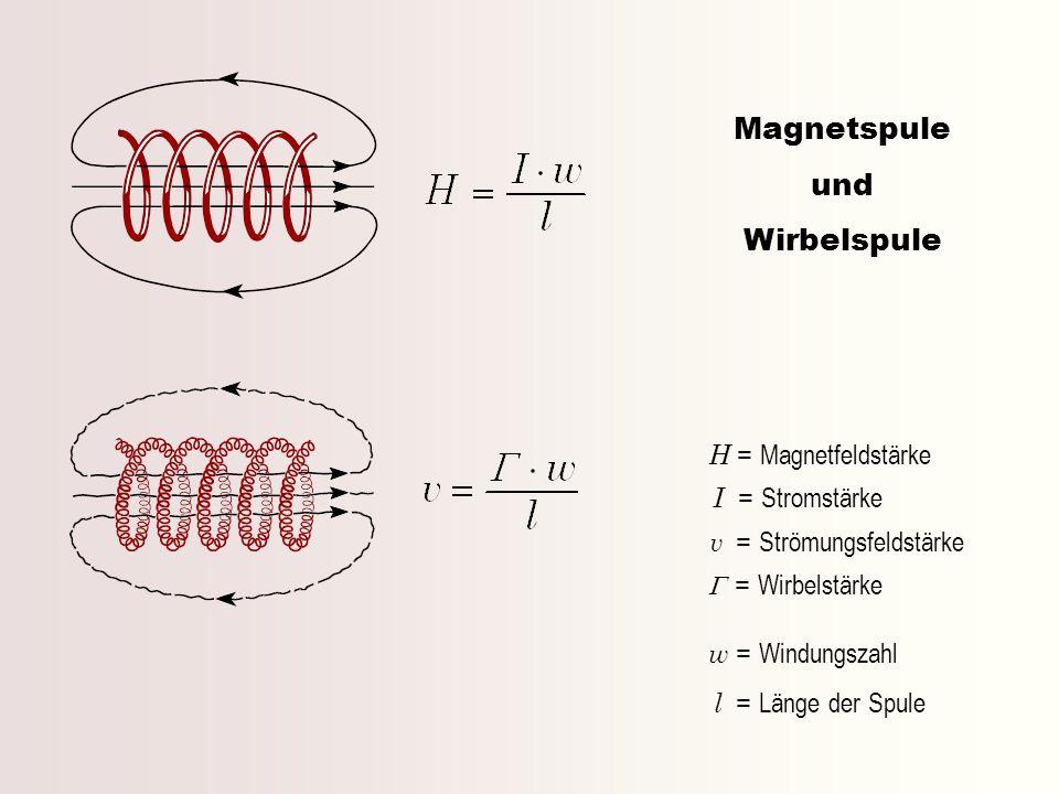 Magnetspule und Wirbelspule H = Magnetfeldstärke G = Wirbelstärke
