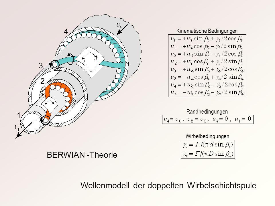 Wellenmodell der doppelten Wirbelschichtspule