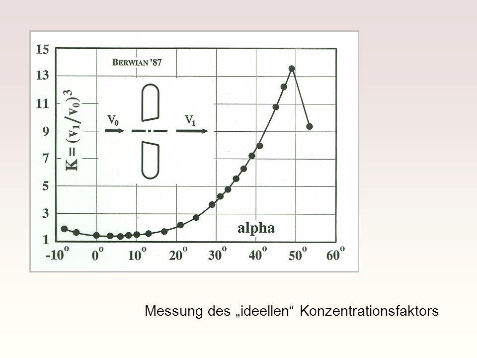 """Messung des """"ideellen Konzentrationsfaktors"""
