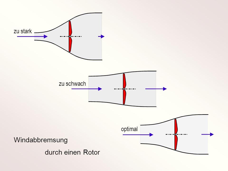 zu stark zu schwach optimal Windabbremsung durch einen Rotor