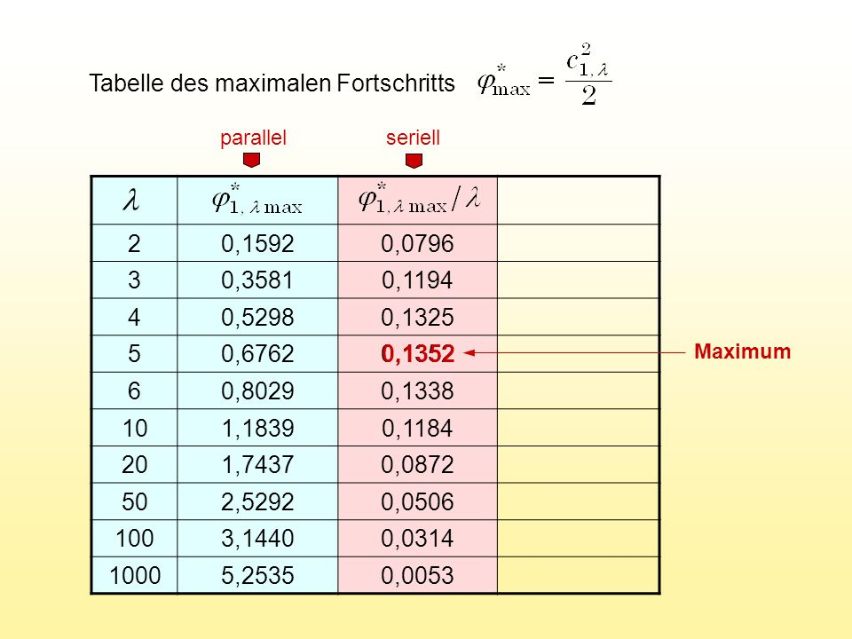 l Tabelle des maximalen Fortschritts 2 0,1592 0,0796 3 0,3581 0,1194 4