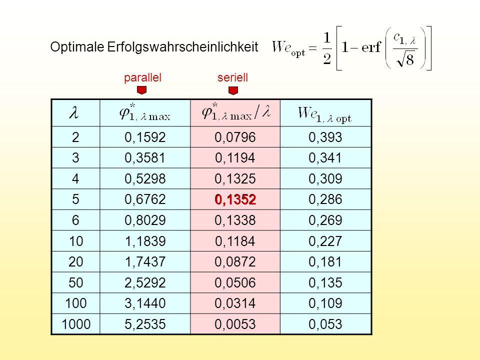 l Optimale Erfolgswahrscheinlichkeit 2 0,1592 0,0796 0,393 3 0,3581